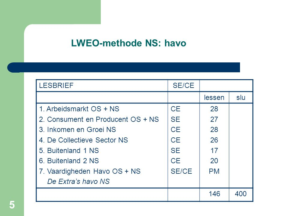 5 LWEO-methode NS: havo LESBRIEFSE/CE lessenslu 1. Arbeidsmarkt OS + NS 2. Consument en Producent OS + NS 3. Inkomen en Groei NS 4. De Collectieve Sec