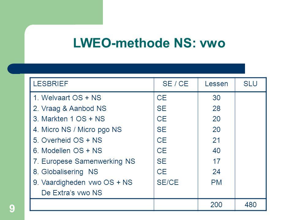 9 LWEO-methode NS: vwo LESBRIEFSE / CELessenSLU 1. Welvaart OS + NS 2. Vraag & Aanbod NS 3. Markten 1 OS + NS 4. Micro NS / Micro pgo NS 5. Overheid O