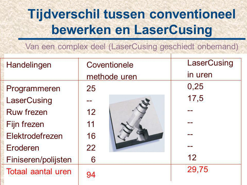 Tijdverschil tussen conventioneel bewerken en LaserCusing Van een complex deel (LaserCusing geschiedt onbemand) Coventionele methode uren 25 -- 12 11