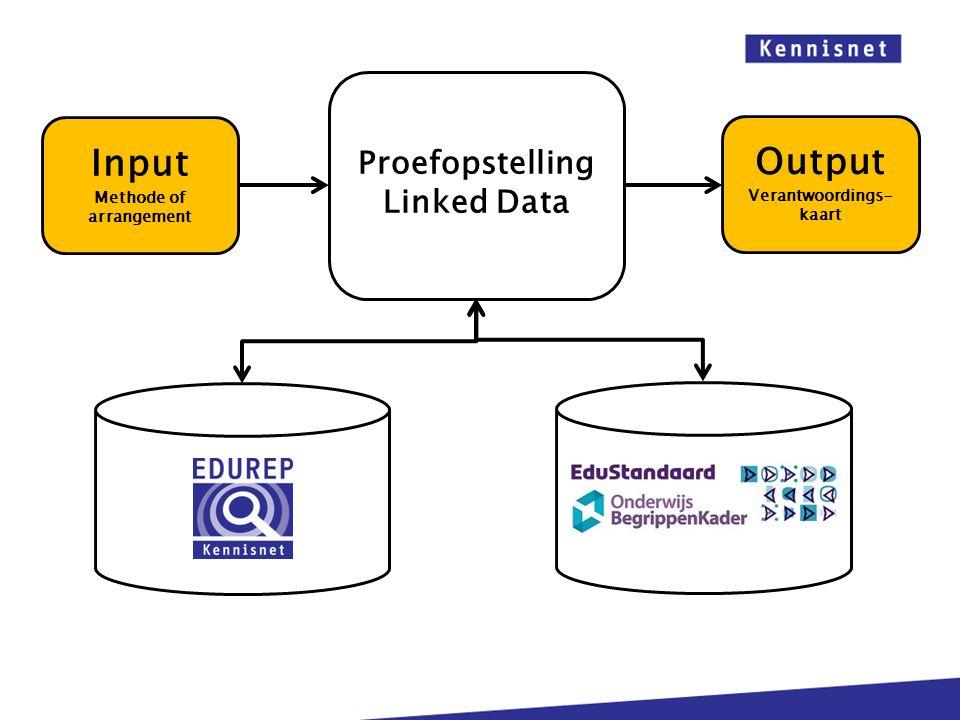 Proefopstelling Linked Data Output Verantwoordings- kaart Input Methode of arrangement