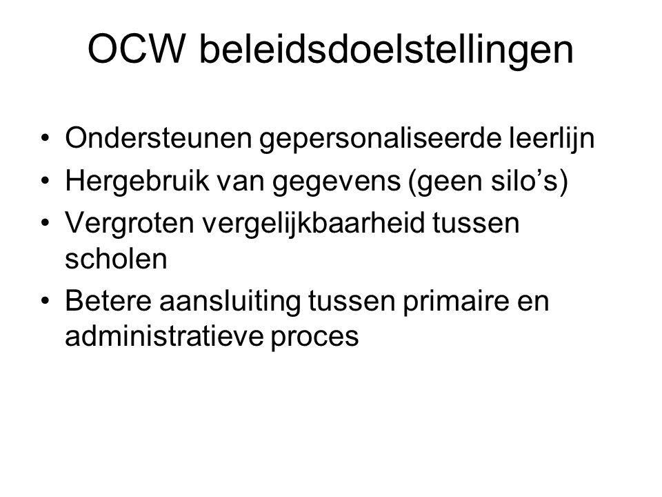 OCW beleidsdoelstellingen Ondersteunen gepersonaliseerde leerlijn Hergebruik van gegevens (geen silo's) Vergroten vergelijkbaarheid tussen scholen Bet