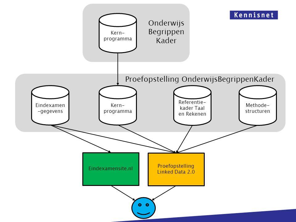Eindexamen -gegevens Kern- programma Referentie- kader Taal en Rekenen Methode- structuren Proefopstelling Linked Data 2.0 Eindexamensite.nl Kern- pro