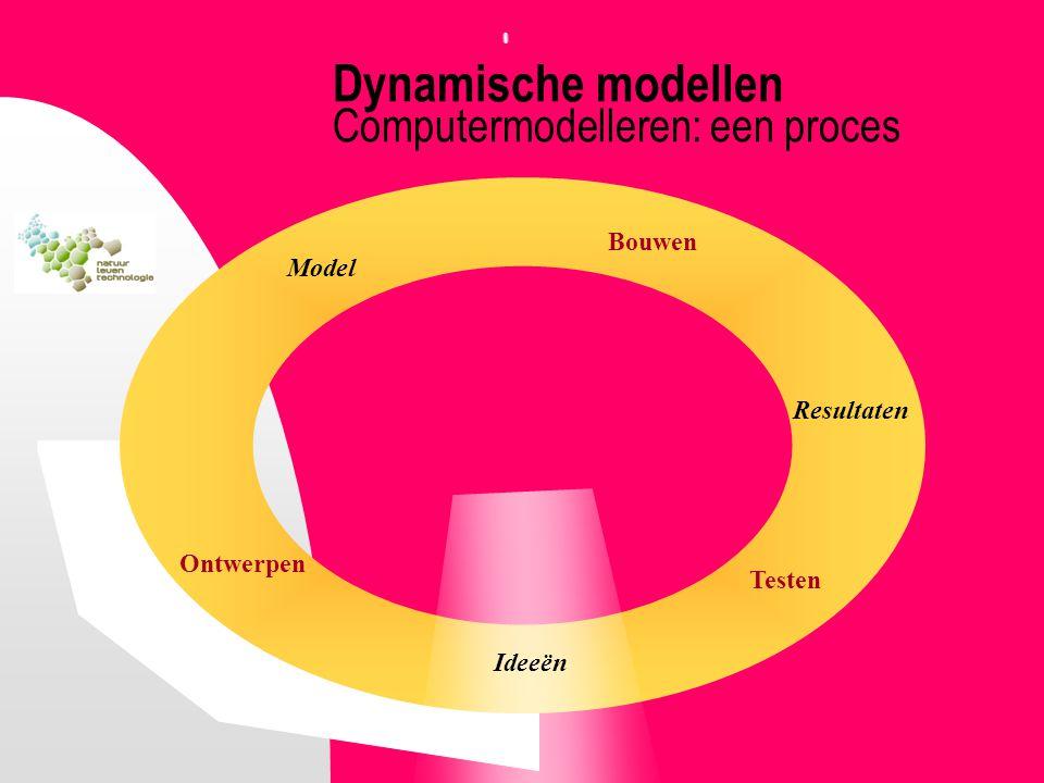 Resultaten Bouwen Ideeën Dynamische modellen Computermodelleren: een proces Ontwerpen Model Testen