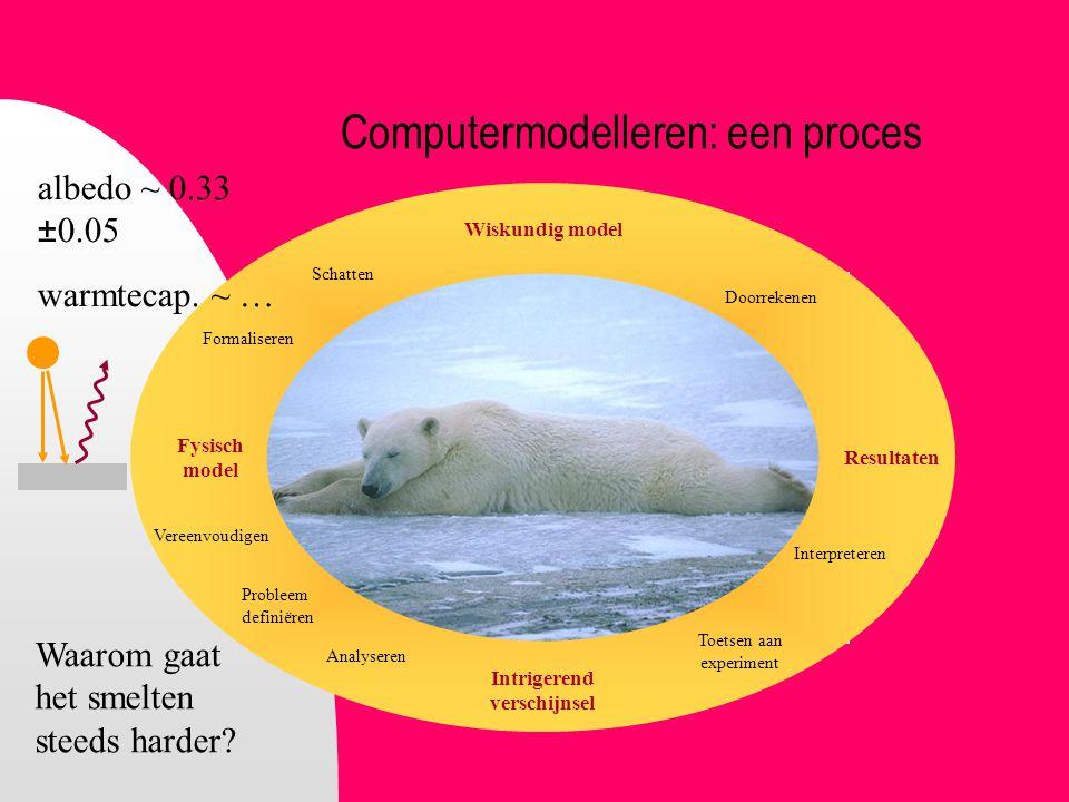 Computermodelleren: een proces Resultaten Wiskundig model Fysisch model Formaliseren Analyseren Interpreteren Vereenvoudigen Probleem definiëren Toets