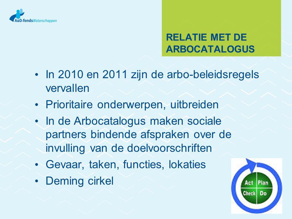 RELATIE MET DE ARBOCATALOGUS In 2010 en 2011 zijn de arbo-beleidsregels vervallen Prioritaire onderwerpen, uitbreiden In de Arbocatalogus maken sociale partners bindende afspraken over de invulling van de doelvoorschriften Gevaar, taken, functies, lokaties Deming cirkel