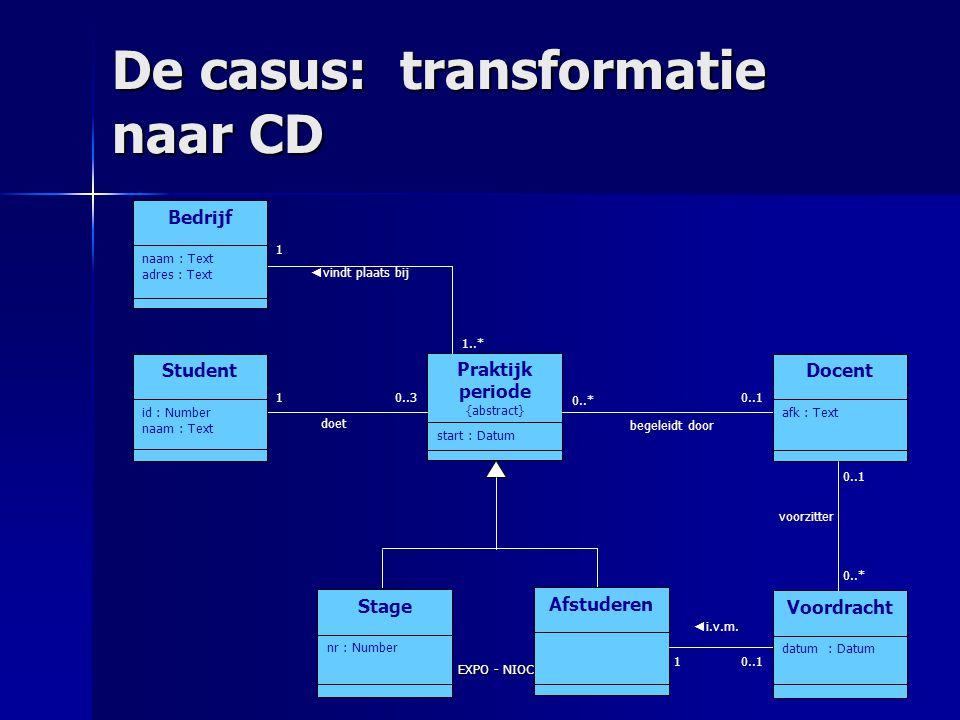 EXPO - NIOC 200220 Informatiediagram Informatiediagram Constraints Constraints Validatie Validatie Transformatie naar CD Transformatie naar CD Volgend