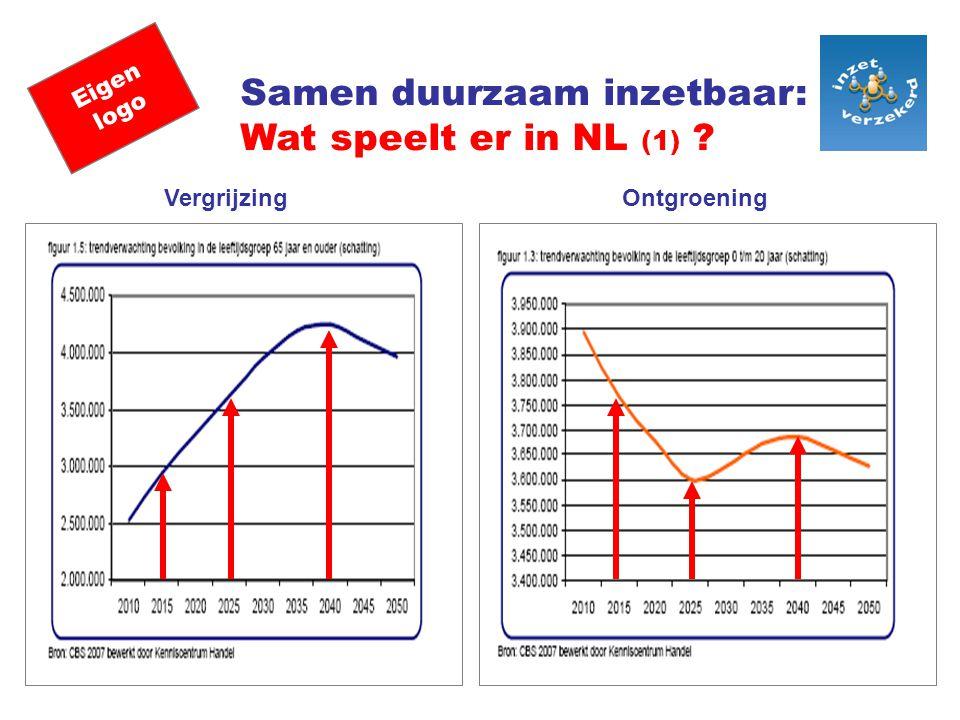 Eigen logo Samen duurzaam inzetbaar: Wat speelt er in NL (1) ? VergrijzingOntgroening