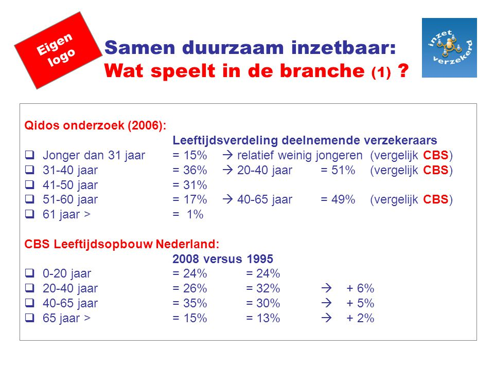 Eigen logo Samen duurzaam inzetbaar: Wat speelt in de branche (1) ? Qidos onderzoek (2006): Leeftijdsverdeling deelnemende verzekeraars  Jonger dan 3