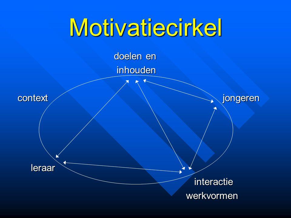 Motivatiecirkel doelen en doelen en inhouden inhouden context jongeren leraar leraar interactie interactie werkvormen werkvormen