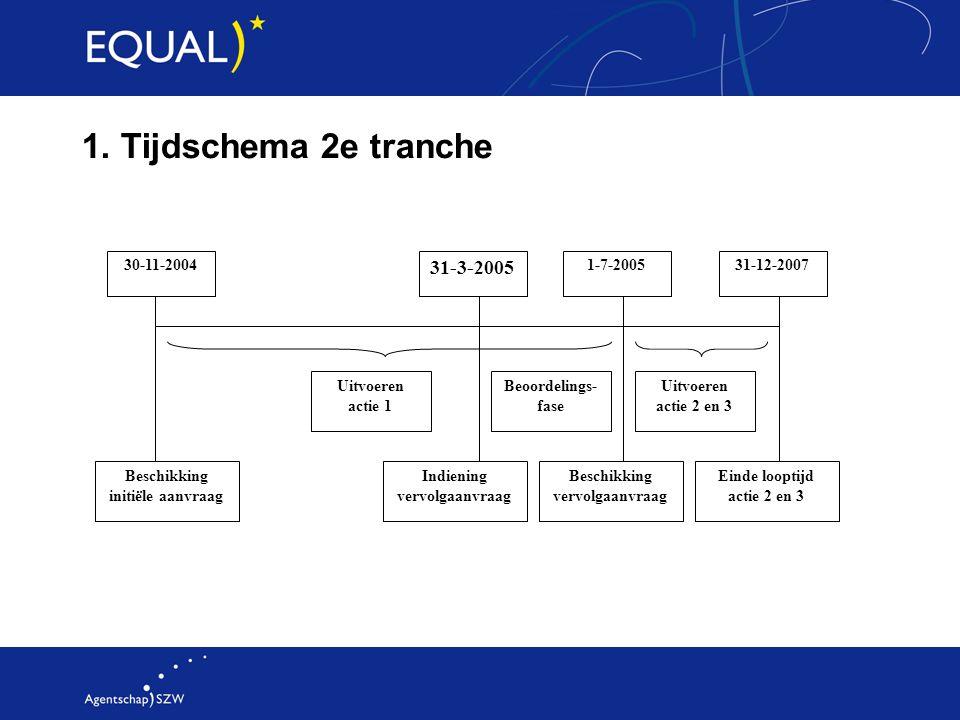 1. Tijdschema 2e tranche 30-11-2004 Uitvoeren actie 1 Beoordelings- fase Uitvoeren actie 2 en 3 31-12-2007 Einde looptijd actie 2 en 3 Beschikking ini