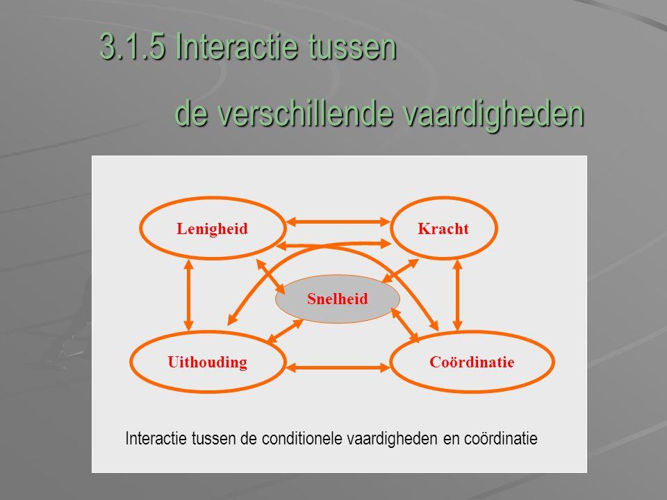 3.1.5 Interactie tussen de verschillende vaardigheden de verschillende vaardigheden Snelheid KrachtLenigheid UithoudingCoördinatie Interactie tussen d