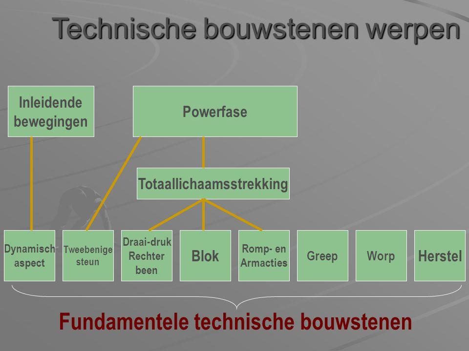 Technische bouwstenen werpen Fundamentele technische bouwstenen Tweebenige steun Draai-druk Rechter been Blok Romp- en Armacties GreepWorp Herstel Dyn