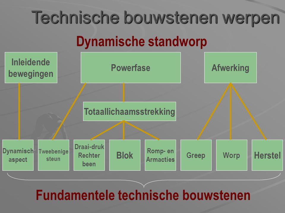 Technische bouwstenen werpen Dynamische standworp Fundamentele technische bouwstenen Tweebenige steun Draai-druk Rechter been Blok Romp- en Armacties