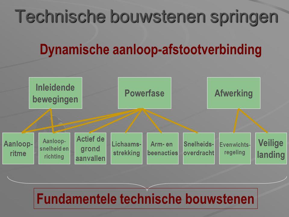Dynamische aanloop-afstootverbinding Technische bouwstenen springen Aanloop- snelheid en richting Actief de grond aanvallen Lichaams- strekking Arm- e