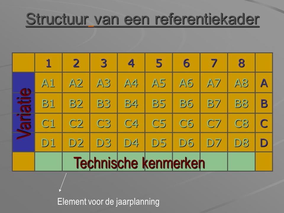 Structuur van een referentiekader 12345678 A1A2A3A4A5A6A7A8A B1B2B3B4B5B6B7B8B C1C2C3C4C5C6C7C8C D1D2D3D4D5D6D7D8D Variatie Technische kenmerken Eleme