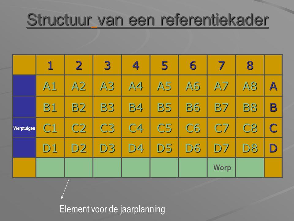 Structuur van een referentiekader 12345678 A1A2A3A4A5A6A7A8A B1B2B3B4B5B6B7B8B C1C2C3C4C5C6C7C8C D1D2D3D4D5D6D7D8D Element voor de jaarplanning Werptu