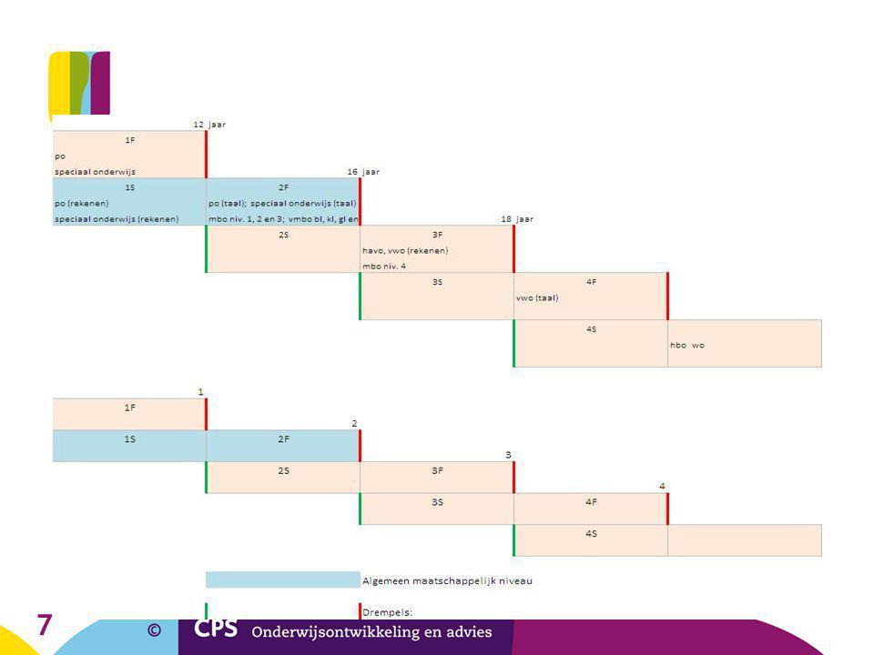 8 Toewijzing aan onderwijstypen door overheid Taal 1F en 2F: primair en speciaal onderwijs 2F: mbo 1, 2, 3, vmbo 3F: mbo 4, havo 4F: vwo Rekenen 1F en 1S: Primair en speciaal onderwijs 2F: mbo 1, 2, 3, vmbo 3F: mbo 4, havo, vwo