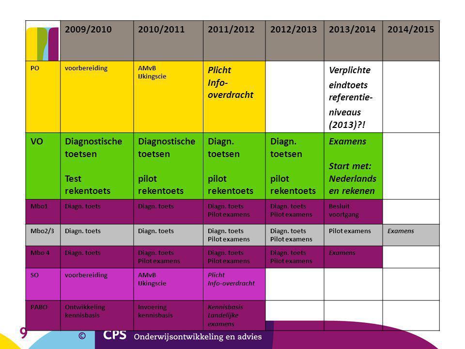 9 2009/20102010/20112011/20122012/20132013/20142014/2015 POvoorbereidingAMvB IJkingscie Plicht Info- overdracht Verplichte eindtoets referentie- nivea
