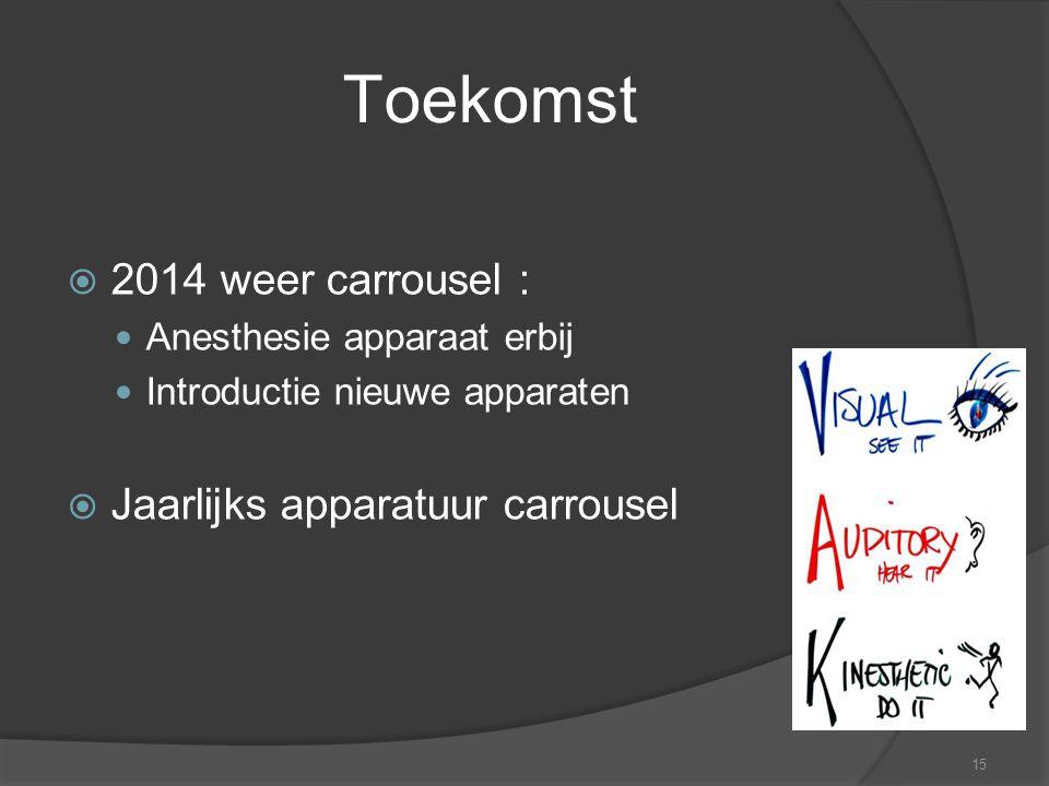 15 Toekomst  2014 weer carrousel : Anesthesie apparaat erbij Introductie nieuwe apparaten  Jaarlijks apparatuur carrousel