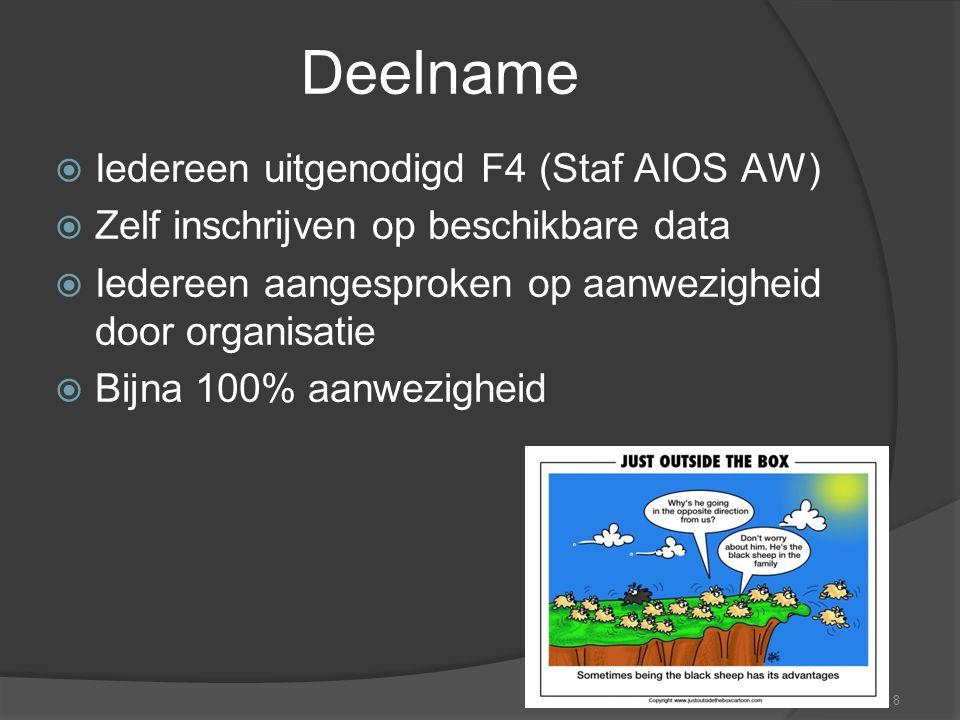 8 Deelname  Iedereen uitgenodigd F4 (Staf AIOS AW)  Zelf inschrijven op beschikbare data  Iedereen aangesproken op aanwezigheid door organisatie 