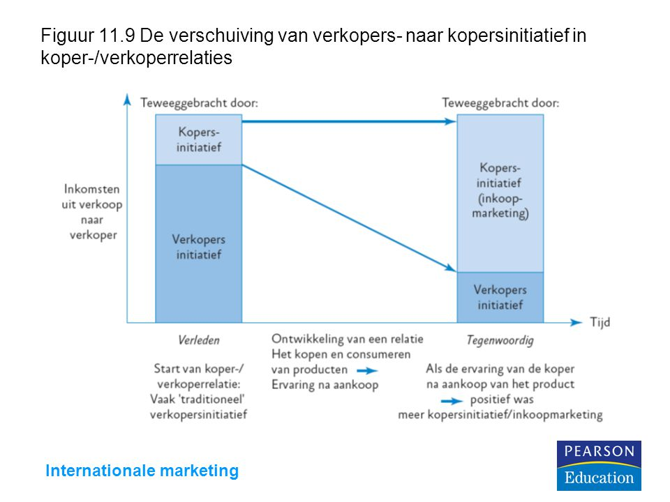 Internationale marketing Figuur 11.9 De verschuiving van verkopers- naar kopersinitiatief in koper-/verkoperrelaties