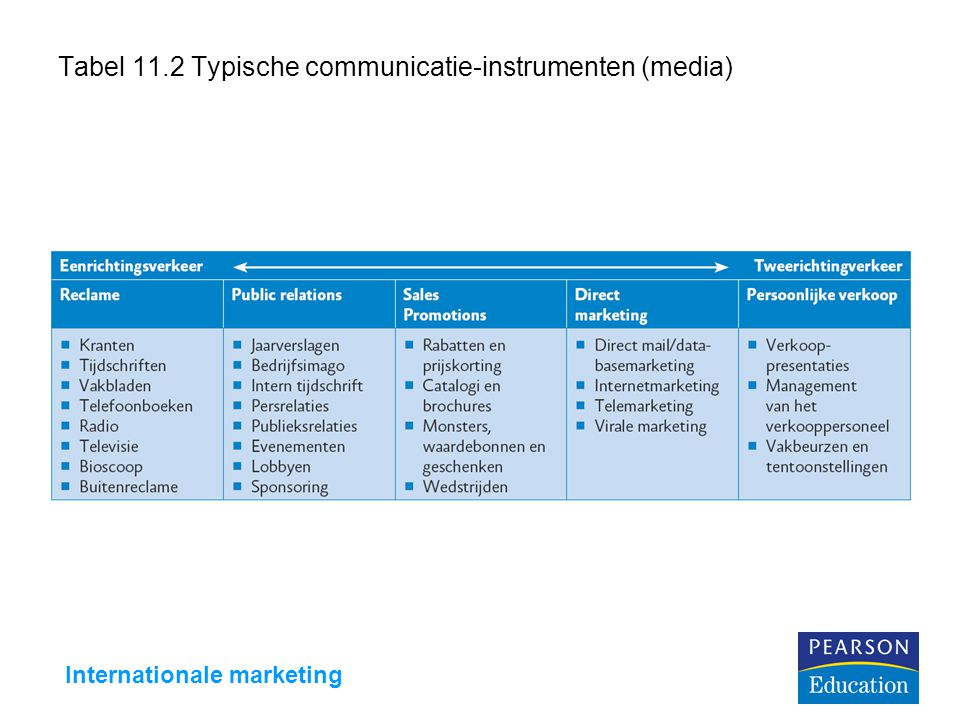 Internationale marketing Tabel 11.2 Typische communicatie-instrumenten (media)