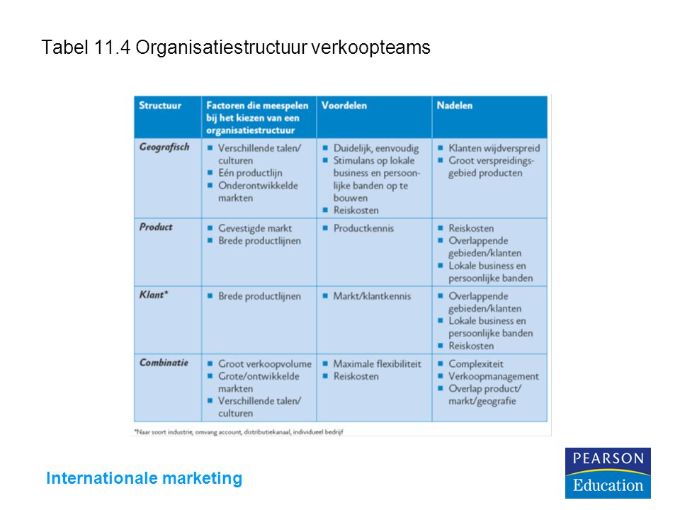 Internationale marketing Tabel 11.4 Organisatiestructuur verkoopteams