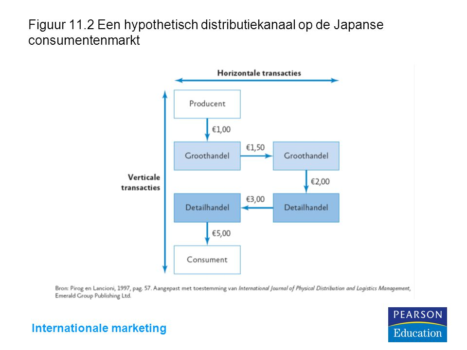 Internationale marketing Figuur 11.2 Een hypothetisch distributiekanaal op de Japanse consumentenmarkt