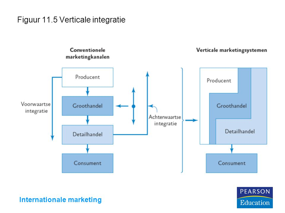 Internationale marketing Figuur 11.5 Verticale integratie