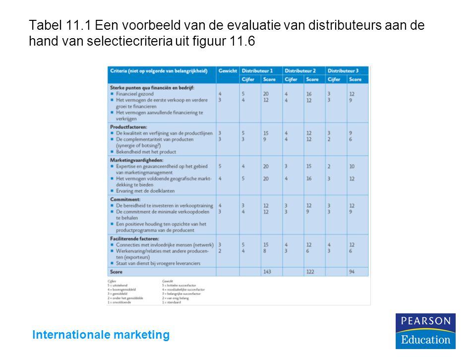 Internationale marketing Tabel 11.1 Een voorbeeld van de evaluatie van distributeurs aan de hand van selectiecriteria uit figuur 11.6