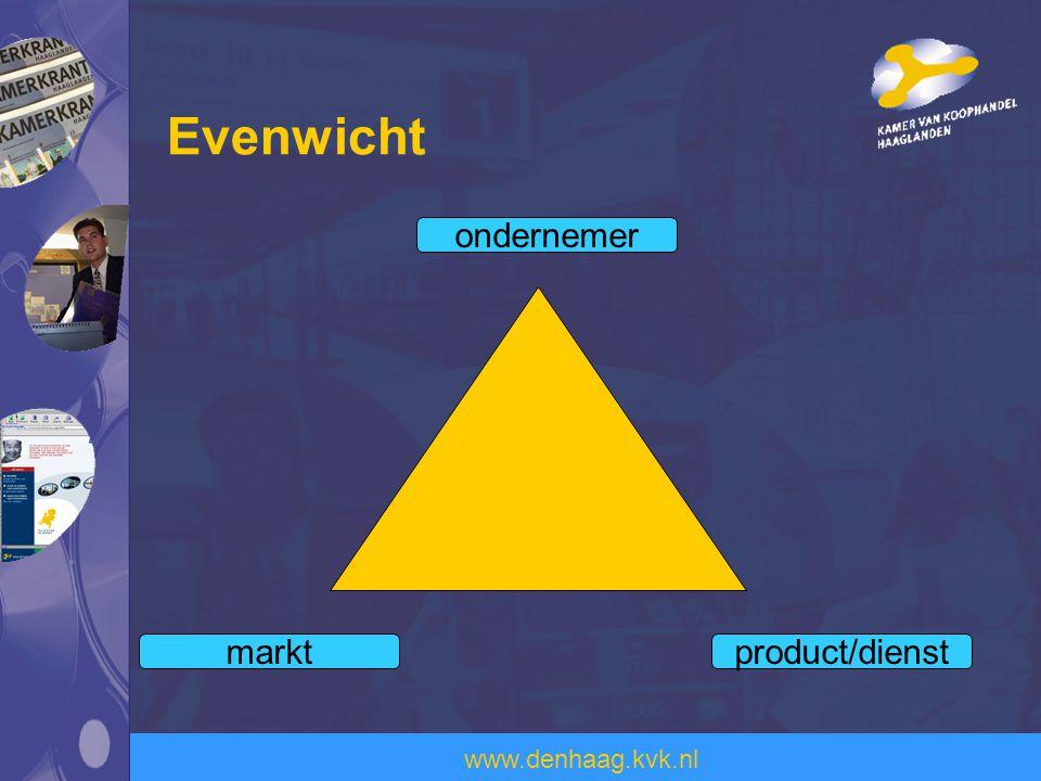 www.denhaag.kvk.nl Evenwicht ondernemer product/dienstmarkt