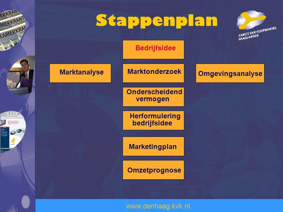 www.denhaag.kvk.nl Stappenplan Bedrijfsidee Marktanalyse Marktonderzoek Omgevingsanalyse Onderscheidend vermogen Herformulering bedrijfsidee Marketing