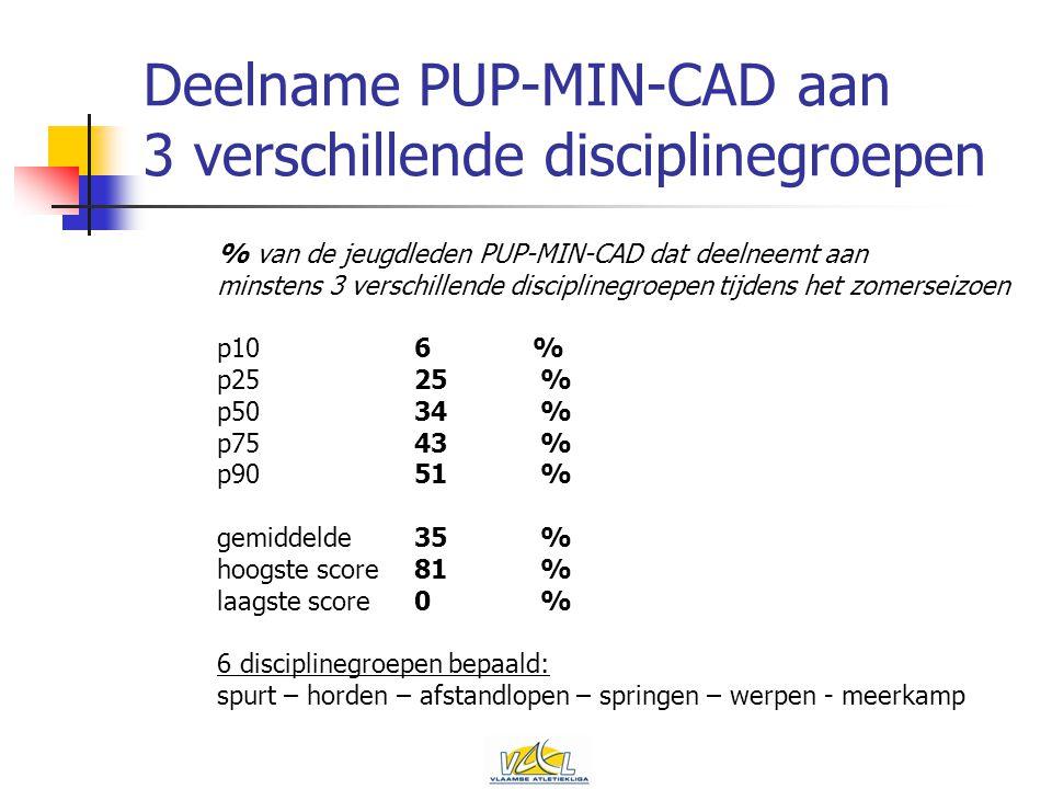 Deelname PUP-MIN-CAD aan 3 verschillende disciplinegroepen % van de jeugdleden PUP-MIN-CAD dat deelneemt aan minstens 3 verschillende disciplinegroepen tijdens het zomerseizoen p106% p2525 % p5034 % p7543 % p9051 % gemiddelde35 % hoogste score81 % laagste score0 % 6 disciplinegroepen bepaald: spurt – horden – afstandlopen – springen – werpen - meerkamp