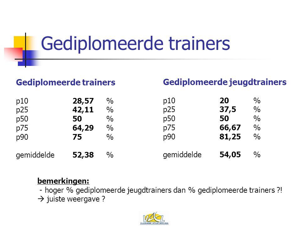 Gediplomeerde trainers p1028,57% p2542,11% p5050% p7564,29% p9075% gemiddelde52,38% Gediplomeerde jeugdtrainers p1020% p2537,5% p5050% p7566,67% p9081,25% gemiddelde54,05% bemerkingen: - hoger % gediplomeerde jeugdtrainers dan % gediplomeerde trainers .