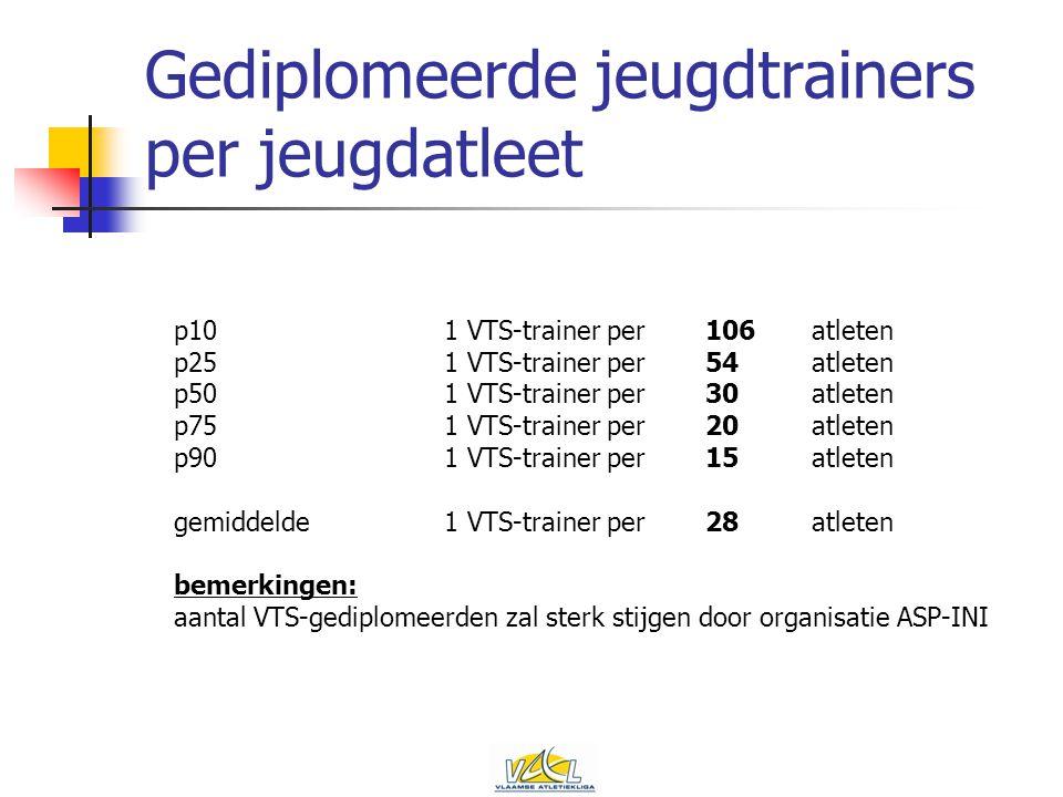 Gediplomeerde jeugdtrainers per jeugdatleet p101 VTS-trainer per 106atleten p251 VTS-trainer per 54atleten p501 VTS-trainer per 30atleten p751 VTS-trainer per 20atleten p901 VTS-trainer per 15atleten gemiddelde1 VTS-trainer per 28atleten bemerkingen: aantal VTS-gediplomeerden zal sterk stijgen door organisatie ASP-INI