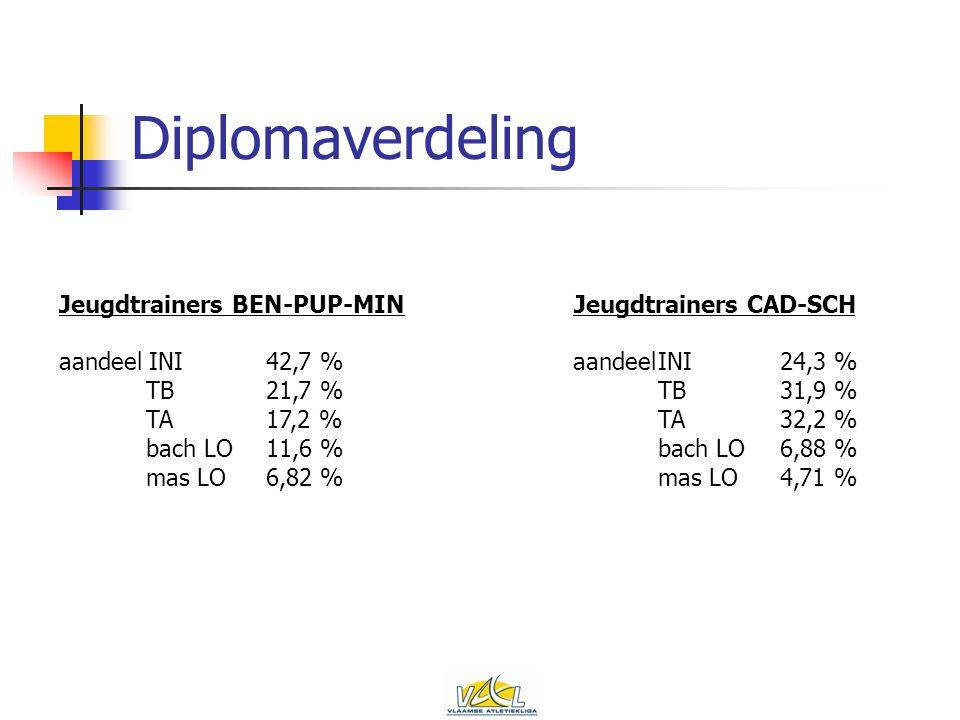 Diplomaverdeling Jeugdtrainers BEN-PUP-MIN aandeel INI 42,7 % TB 21,7 % TA 17,2 % bach LO 11,6 % mas LO 6,82 % Jeugdtrainers CAD-SCH aandeelINI 24,3 % TB 31,9 % TA 32,2 % bach LO 6,88 % mas LO 4,71 %