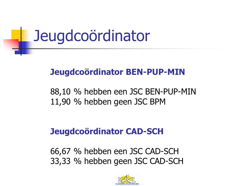 Jeugdcoördinator Jeugdcoördinator BEN-PUP-MIN 88,10 % hebben een JSC BEN-PUP-MIN 11,90 % hebben geen JSC BPM Jeugdcoördinator CAD-SCH 66,67 % hebben een JSC CAD-SCH 33,33 % hebben geen JSC CAD-SCH