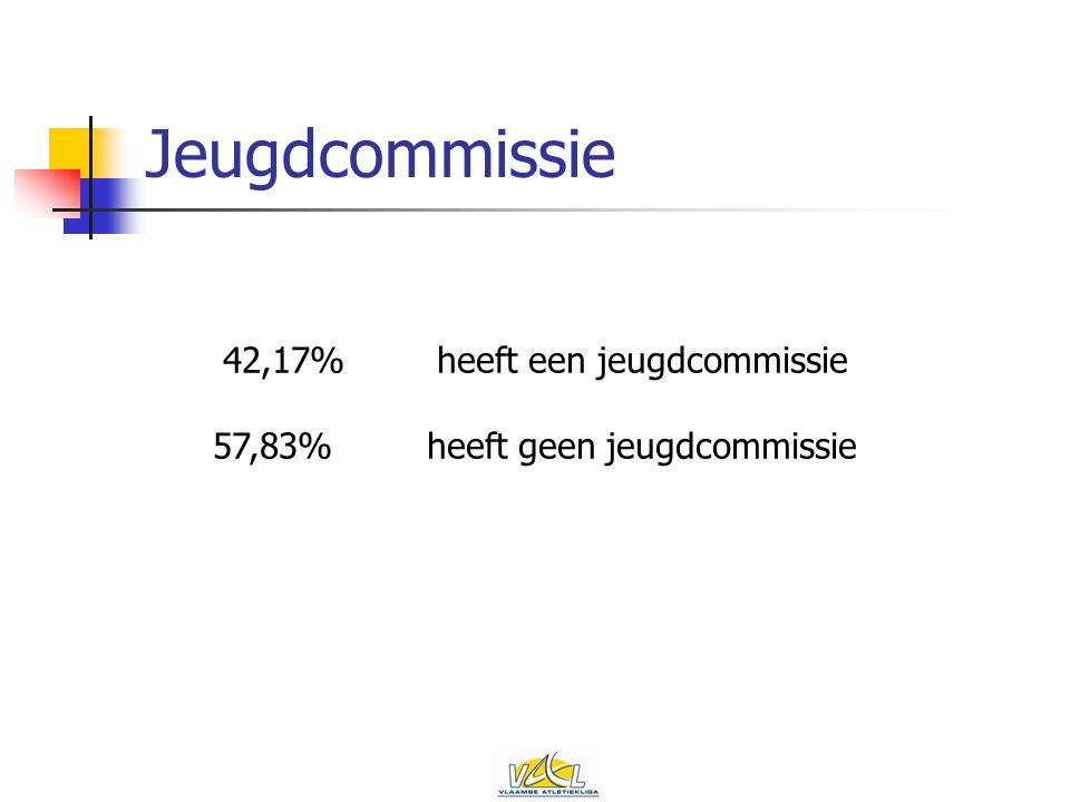 Jeugdcommissie 42,17%heeft een jeugdcommissie 57,83%heeft geen jeugdcommissie