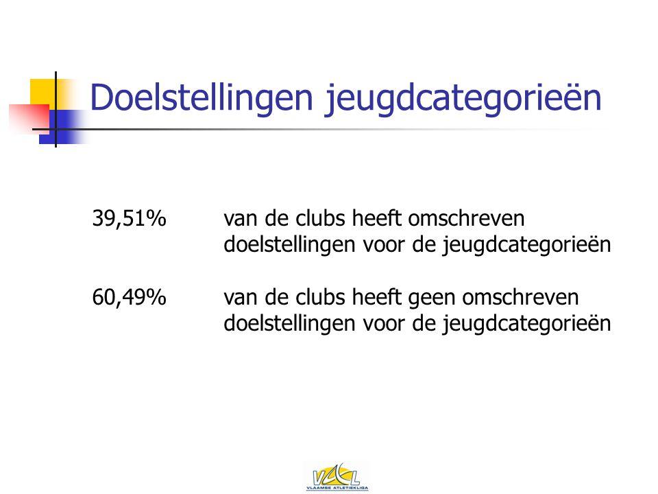 Doelstellingen jeugdcategorieën 39,51%van de clubs heeft omschreven doelstellingen voor de jeugdcategorieën 60,49%van de clubs heeft geen omschreven doelstellingen voor de jeugdcategorieën