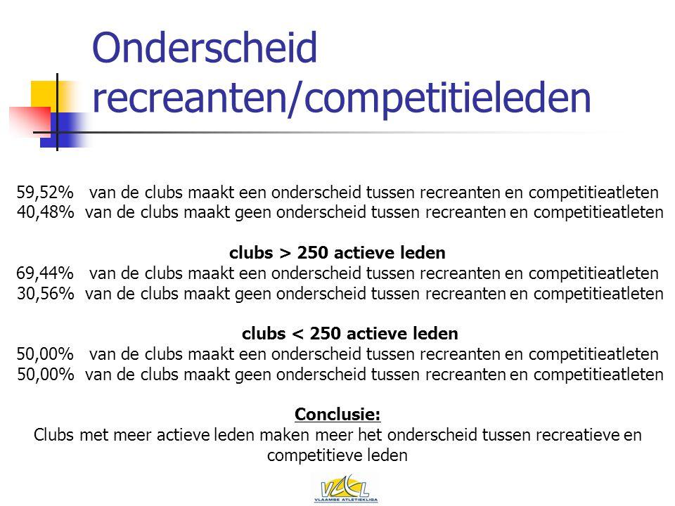 Onderscheid recreanten/competitieleden 59,52%van de clubs maakt een onderscheid tussen recreanten en competitieatleten 40,48%van de clubs maakt geen onderscheid tussen recreanten en competitieatleten clubs > 250 actieve leden 69,44%van de clubs maakt een onderscheid tussen recreanten en competitieatleten 30,56%van de clubs maakt geen onderscheid tussen recreanten en competitieatleten clubs < 250 actieve leden 50,00%van de clubs maakt een onderscheid tussen recreanten en competitieatleten 50,00%van de clubs maakt geen onderscheid tussen recreanten en competitieatleten Conclusie: Clubs met meer actieve leden maken meer het onderscheid tussen recreatieve en competitieve leden