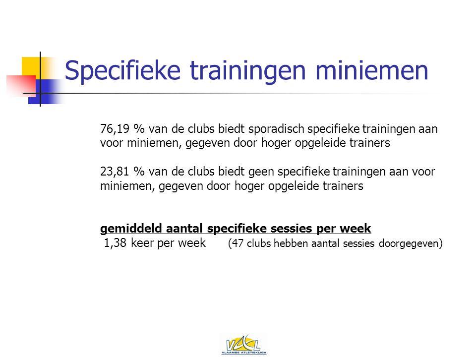 Specifieke trainingen miniemen 76,19 % van de clubs biedt sporadisch specifieke trainingen aan voor miniemen, gegeven door hoger opgeleide trainers 23,81 % van de clubs biedt geen specifieke trainingen aan voor miniemen, gegeven door hoger opgeleide trainers gemiddeld aantal specifieke sessies per week 1,38 keer per week (47 clubs hebben aantal sessies doorgegeven)
