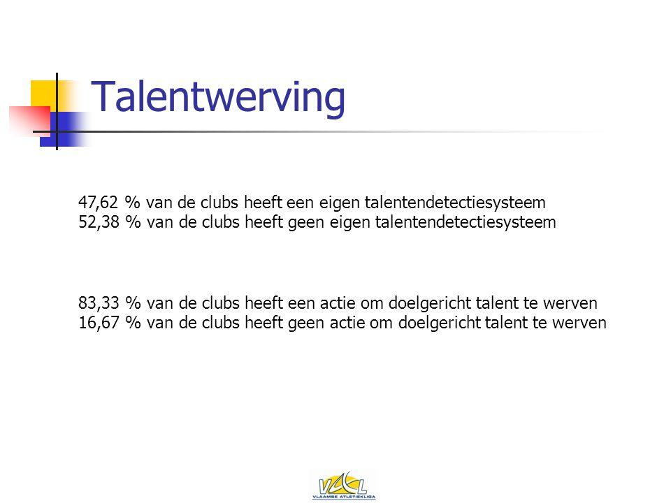 Talentwerving 47,62 % van de clubs heeft een eigen talentendetectiesysteem 52,38 % van de clubs heeft geen eigen talentendetectiesysteem 83,33 % van de clubs heeft een actie om doelgericht talent te werven 16,67 % van de clubs heeft geen actie om doelgericht talent te werven