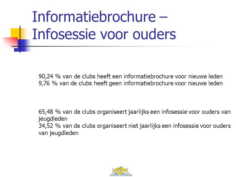 Informatiebrochure – Infosessie voor ouders 90,24 % van de clubs heeft een informatiebrochure voor nieuwe leden 9,76 % van de clubs heeft geen informatiebrochure voor nieuwe leden 65,48 % van de clubs organiseert jaarlijks een infosessie voor ouders van jeugdleden 34,52 % van de clubs organiseert niet jaarlijks een infosessie voor ouders van jeugdleden