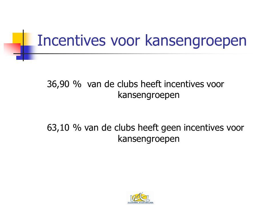 Incentives voor kansengroepen 36,90 % van de clubs heeft incentives voor kansengroepen 63,10 % van de clubs heeft geen incentives voor kansengroepen