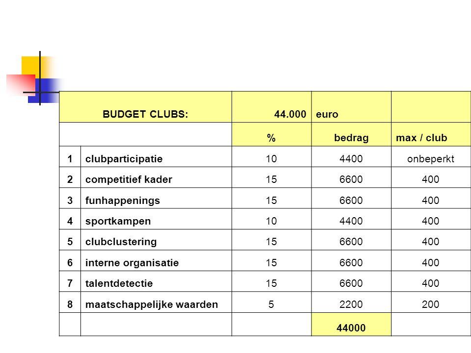 BUDGET CLUBS:44.000euro %bedragmax / club 1clubparticipatie104400onbeperkt 2competitief kader156600400 3funhappenings156600400 4sportkampen104400400 5clubclustering156600400 6interne organisatie156600400 7talentdetectie156600400 8maatschappelijke waarden52200200 44000