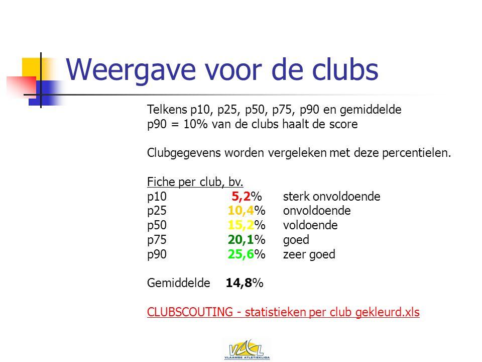 Weergave voor de clubs Telkens p10, p25, p50, p75, p90 en gemiddelde p90 = 10% van de clubs haalt de score Clubgegevens worden vergeleken met deze percentielen.