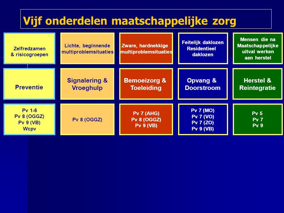Herstel & Reintegratie Bemoeizorg & Toeleiding Signalering & Vroeghulp Preventie Opvang & Doorstroom Vijf onderdelen maatschappelijke zorg Pv 5 Pv 7 Pv 9 Pv 7 (AHG) Pv 8 (OGGZ) Pv 9 (VB) Pv 8 (OGGZ) Pv 1-6 Pv 8 (OGGZ) Pv 9 (VB) Wcpv Pv 7 (MO) Pv 7 (VO) Pv 7 (ZO) Pv 9 (VB) Mensen die na Maatschappelijke uitval werken aan herstel Zware, hardnekkige multiproblemsituaties Lichte, beginnende multiproblemsituaties Zelfredzamen & risicogroepen Feitelijk daklozen Residentieel daklozen