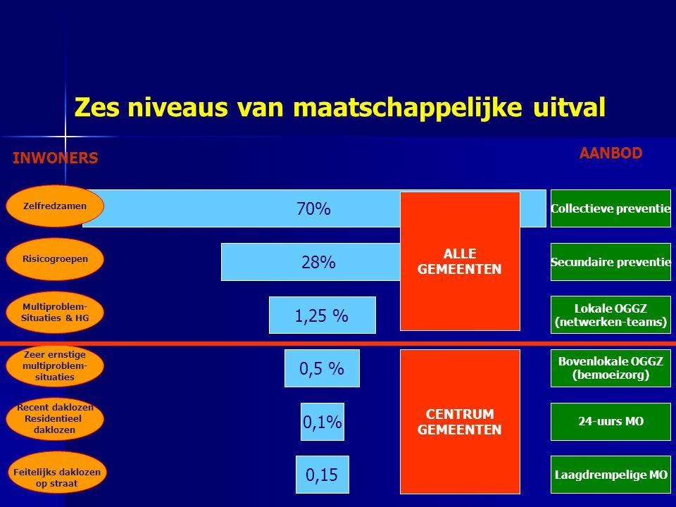 Zes niveaus van maatschappelijke uitval 70% Zelfredzamen 28% 1,25 % 0,5 % 0,1% 0,15 Risicogroepen Multiproblem- Situaties & HG Zeer ernstige multiproblem- situaties Recent daklozen Residentieel daklozen Feitelijks daklozen op straat Collectieve preventie Secundaire preventie Lokale OGGZ (netwerken-teams) Bovenlokale OGGZ (bemoeizorg) 24-uurs MO Laagdrempelige MO INWONERS AANBOD ALLE GEMEENTEN CENTRUM GEMEENTEN