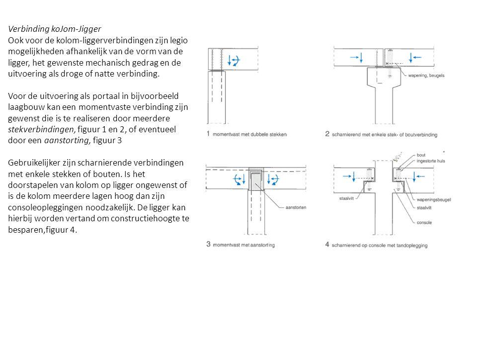 Verbinding koJom-Jigger Ook voor de kolom-liggerverbindingen zijn legio mogelijkheden afhankelijk van de vorm van de ligger, het gewenste mechanisch g