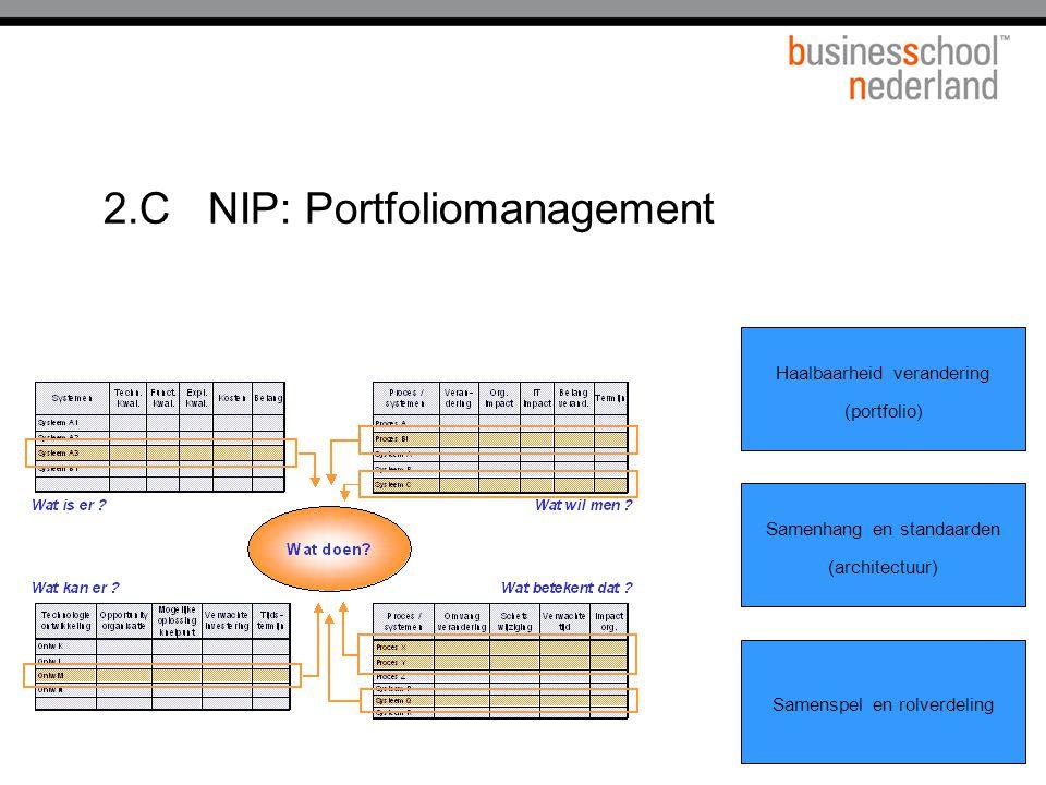 2.CNIP: Portfoliomanagement Samenspel en rolverdeling Haalbaarheid verandering (portfolio) Samenhang en standaarden (architectuur)